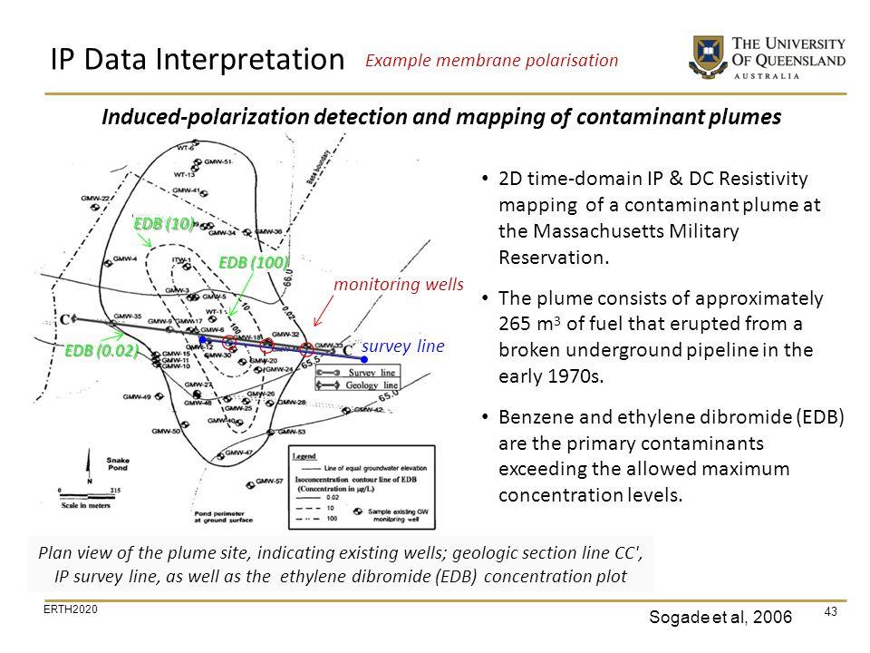 IP Data Interpretation