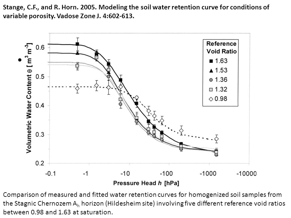 Stange, C.F., and R. Horn. 2005. Modeling the soil water retention curve for conditions of variable porosity. Vadose Zone J. 4:602-613.