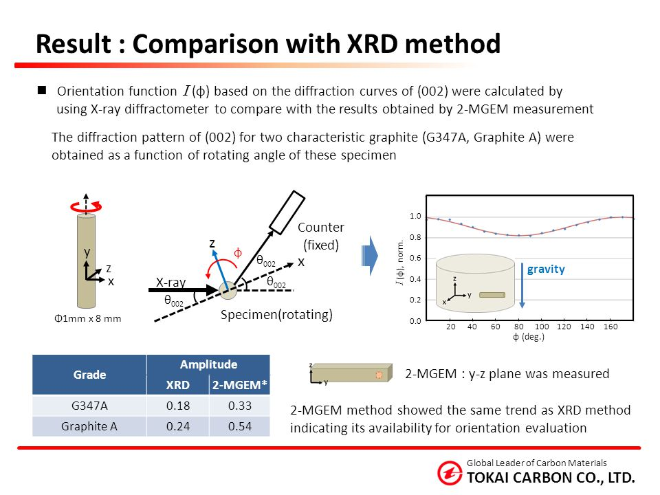 Result : Comparison with XRD method