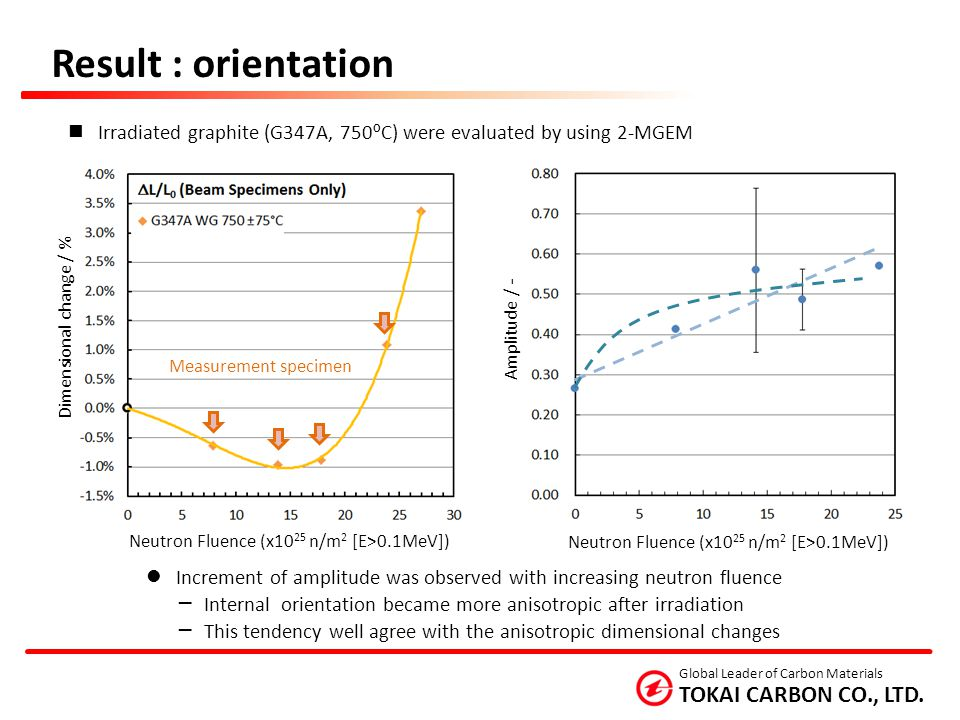 Result : orientation Irradiated graphite (G347A, 750ºC) were evaluated by using 2-MGEM. Dimensional change / %