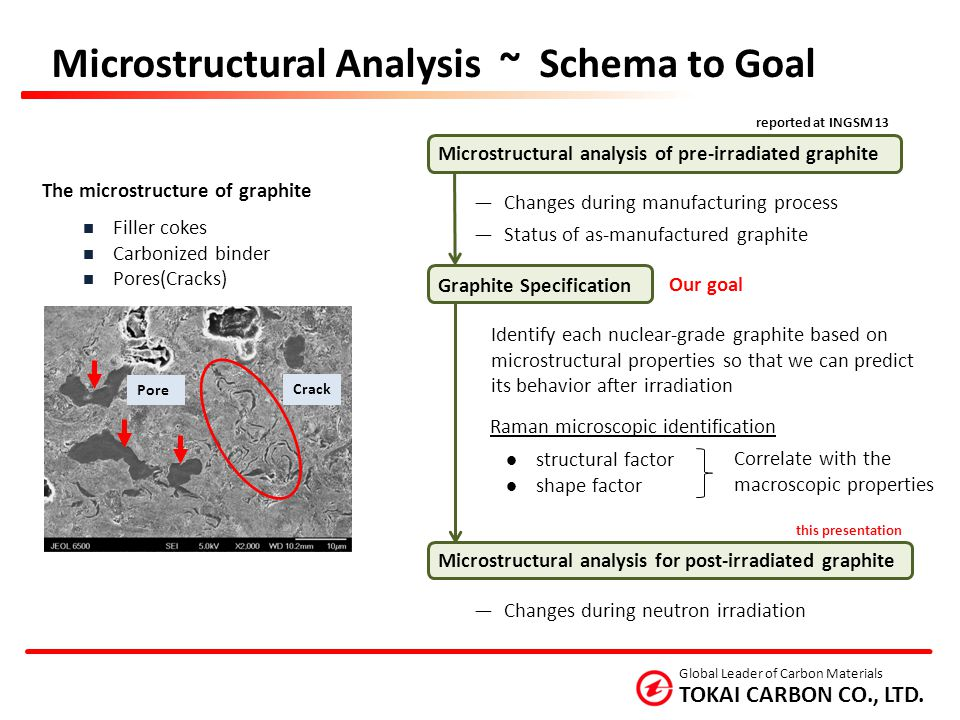 Microstructural Analysis ~ Schema to Goal