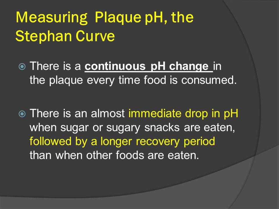 Measuring Plaque pH, the Stephan Curve