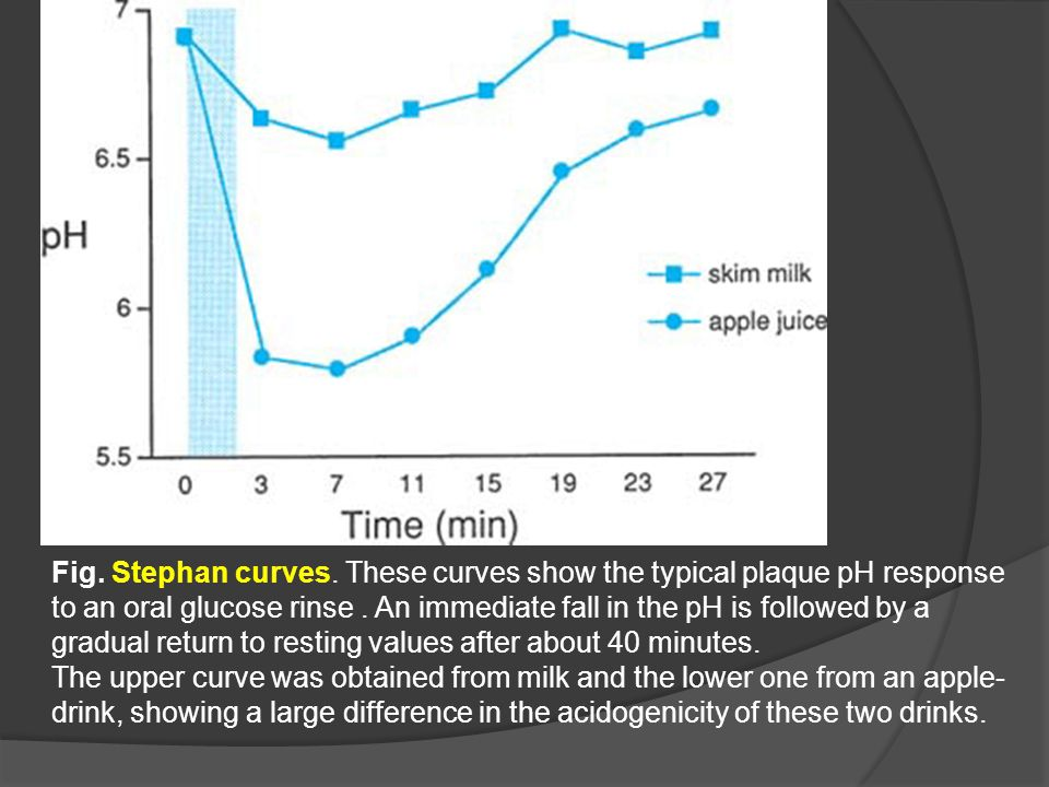 Fig. Stephan curves. These curves show the typical plaque pH response to an oral glucose rinse . An immediate fall in the pH is followed by a gradual return to resting values after about 40 minutes.