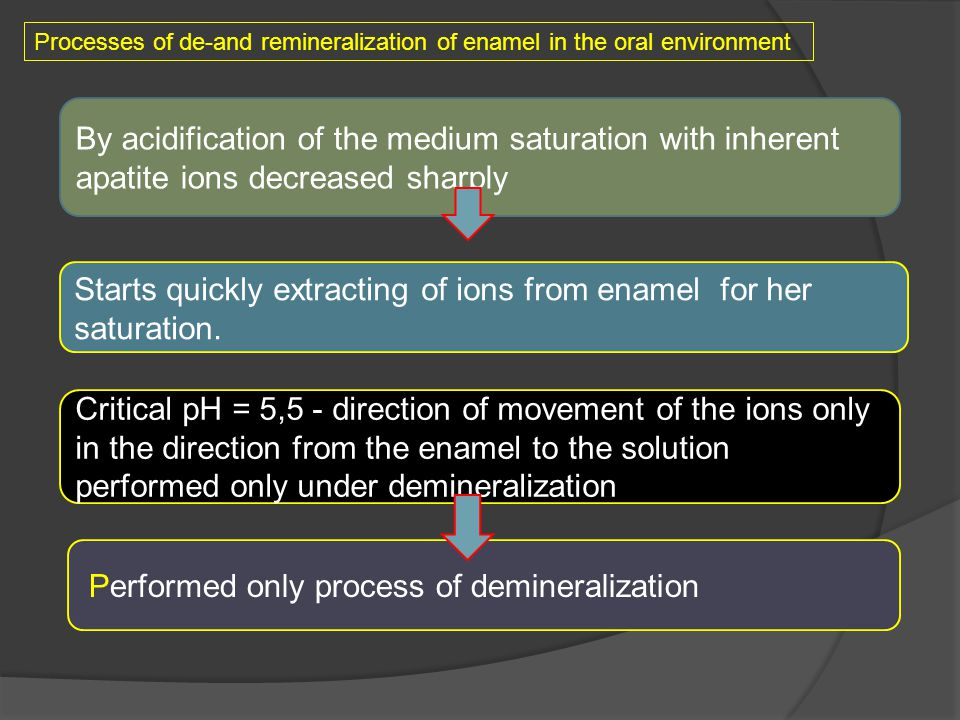Starts quickly extracting of ions from enamel for her saturation.