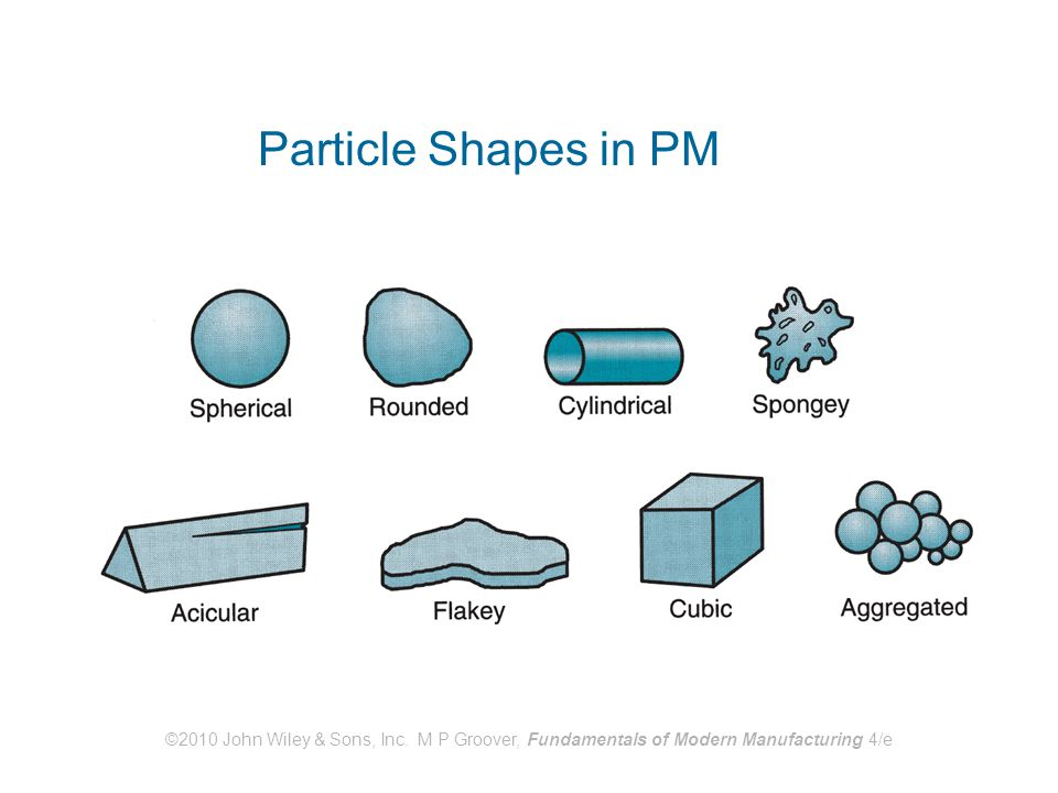 Particle Shapes in PM ©2010 John Wiley & Sons, Inc.