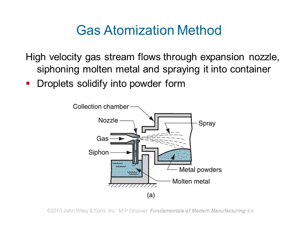 Gas Atomization Method
