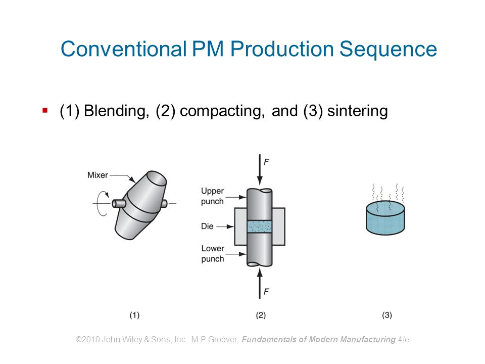 Conventional PM Production Sequence