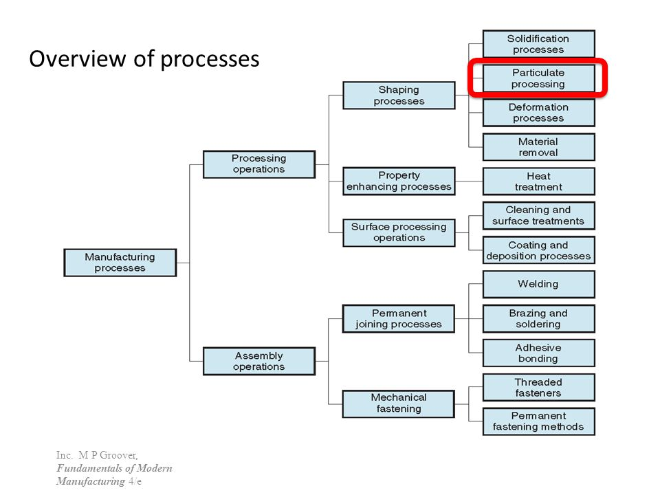 Overview of processes ©2010 John Wiley & Sons, Inc.