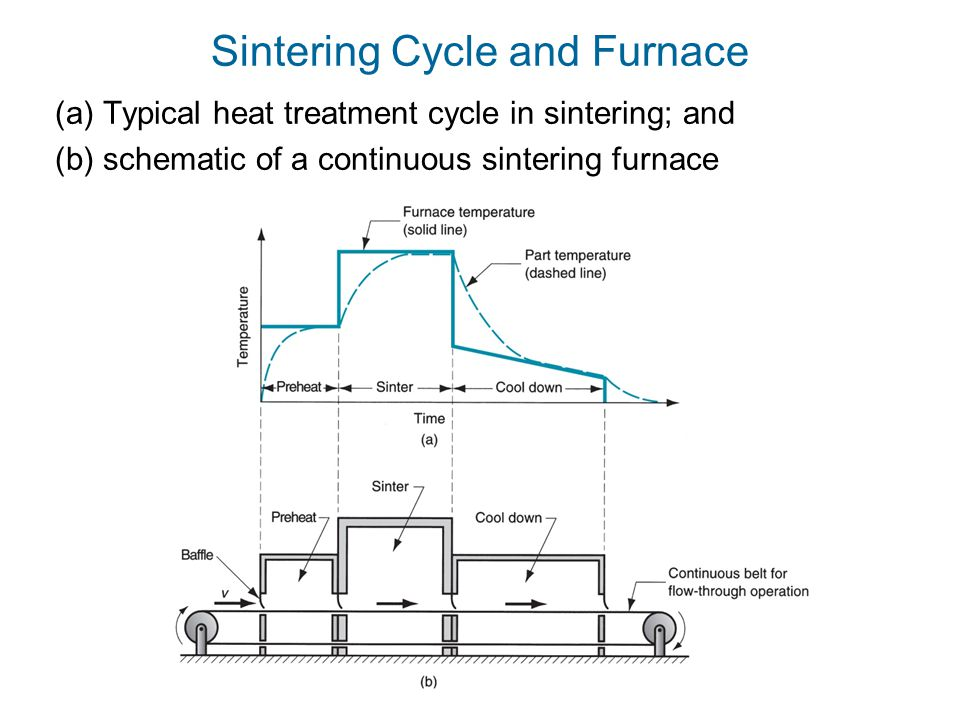 Sintering Cycle and Furnace