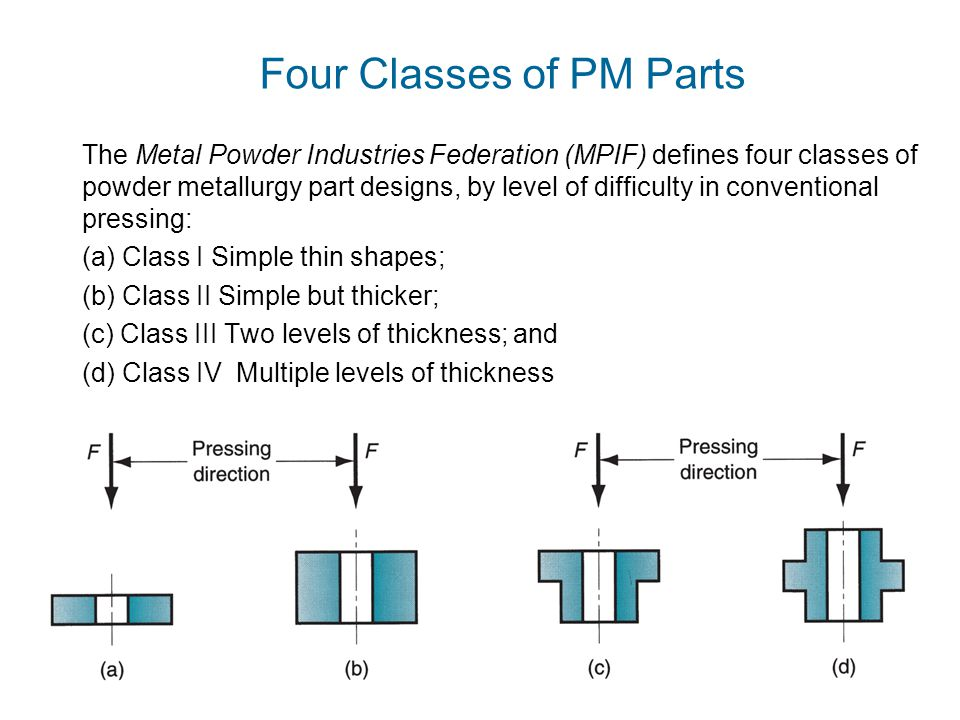 Four Classes of PM Parts