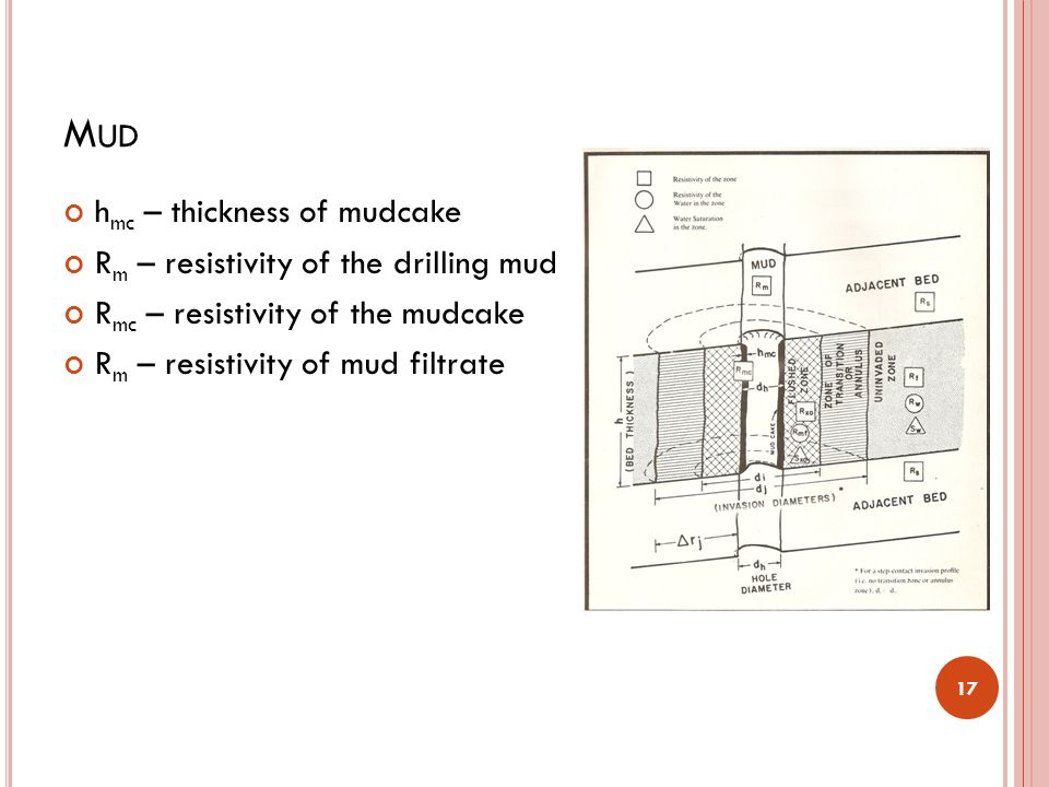 Mud hmc – thickness of mudcake Rm – resistivity of the drilling mud