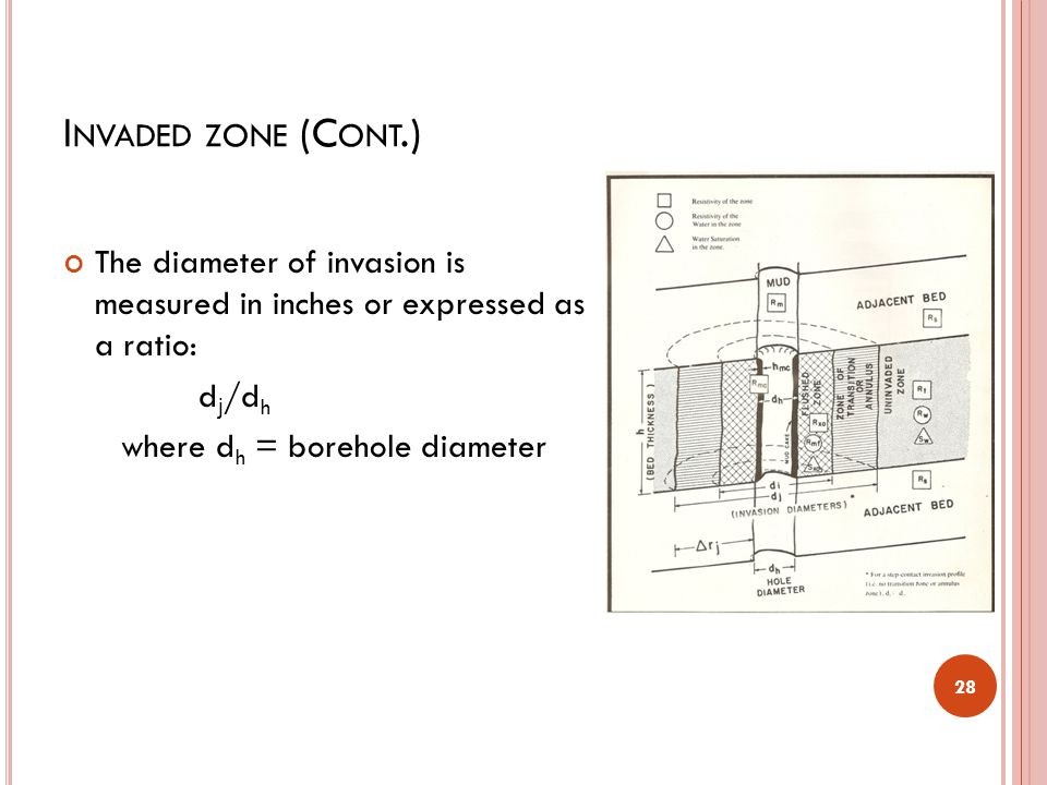 Invaded zone (Cont.) The diameter of invasion is measured in inches or expressed as a ratio: dj/dh.