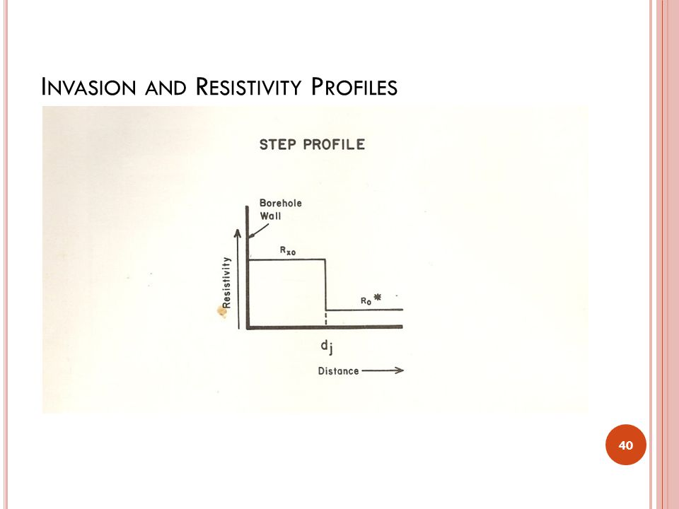 Invasion and Resistivity Profiles