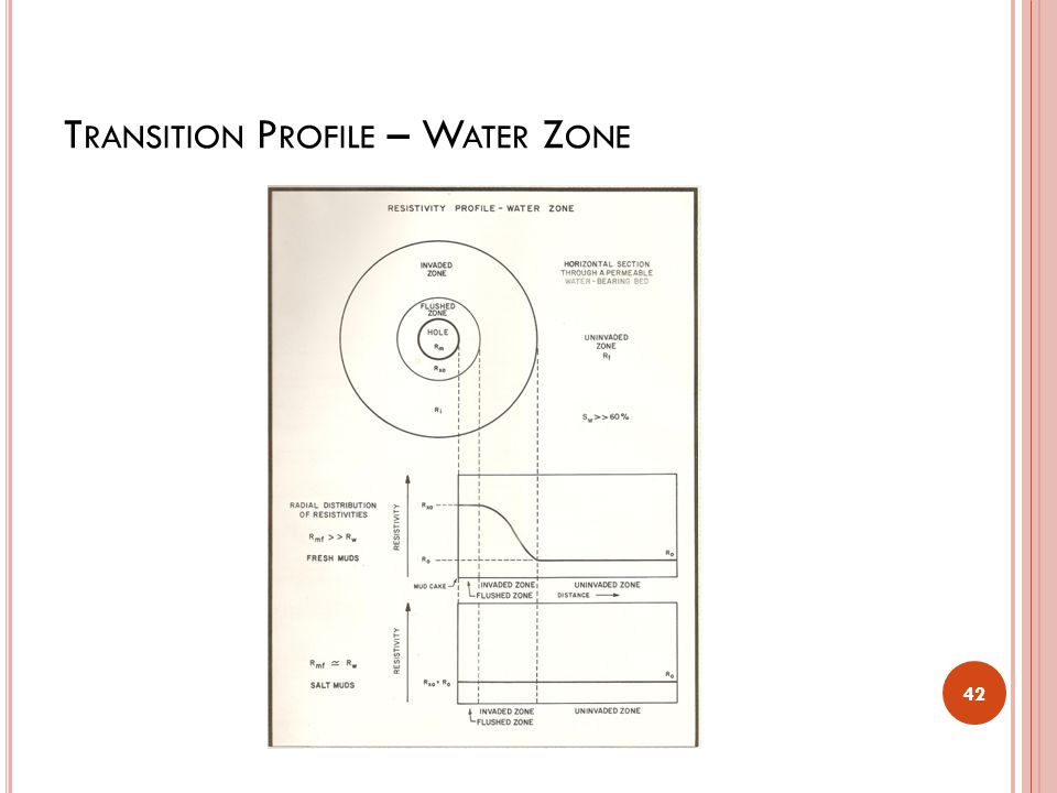Transition Profile – Water Zone