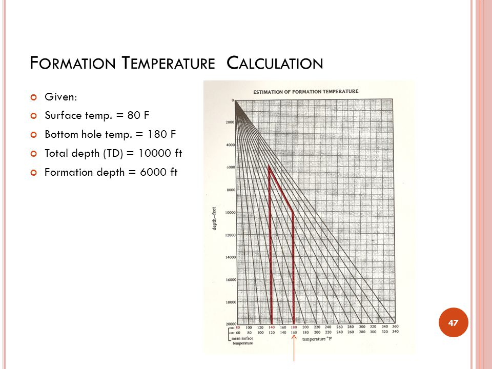 Formation Temperature Calculation
