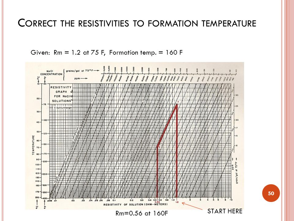 Correct the resistivities to formation temperature
