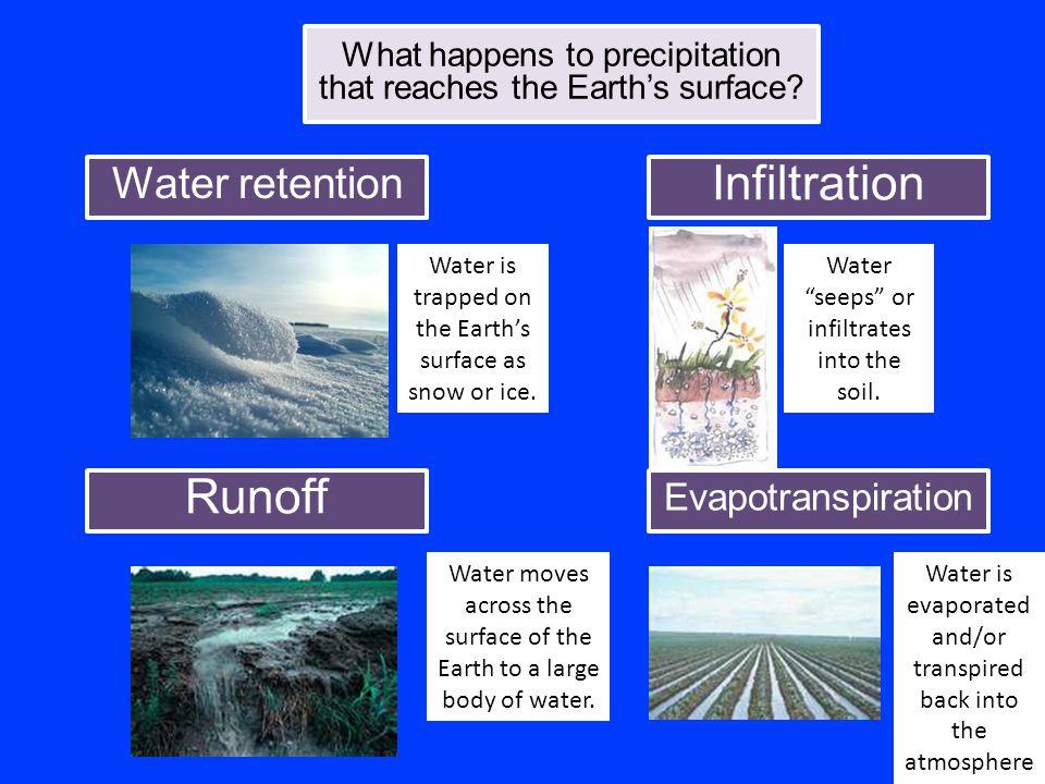 Infiltration Runoff Water retention Evapotranspiration