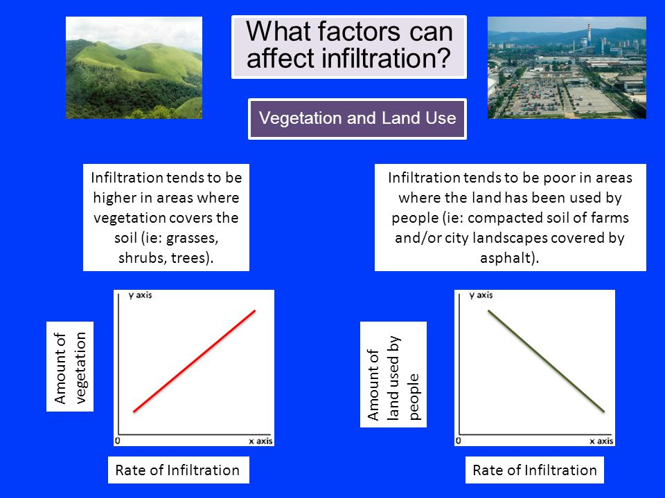 What factors can affect infiltration