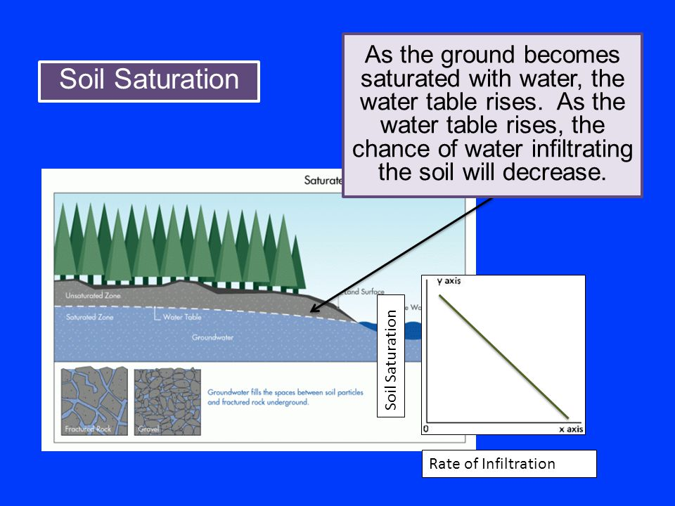 As the ground becomes saturated with water, the water table rises