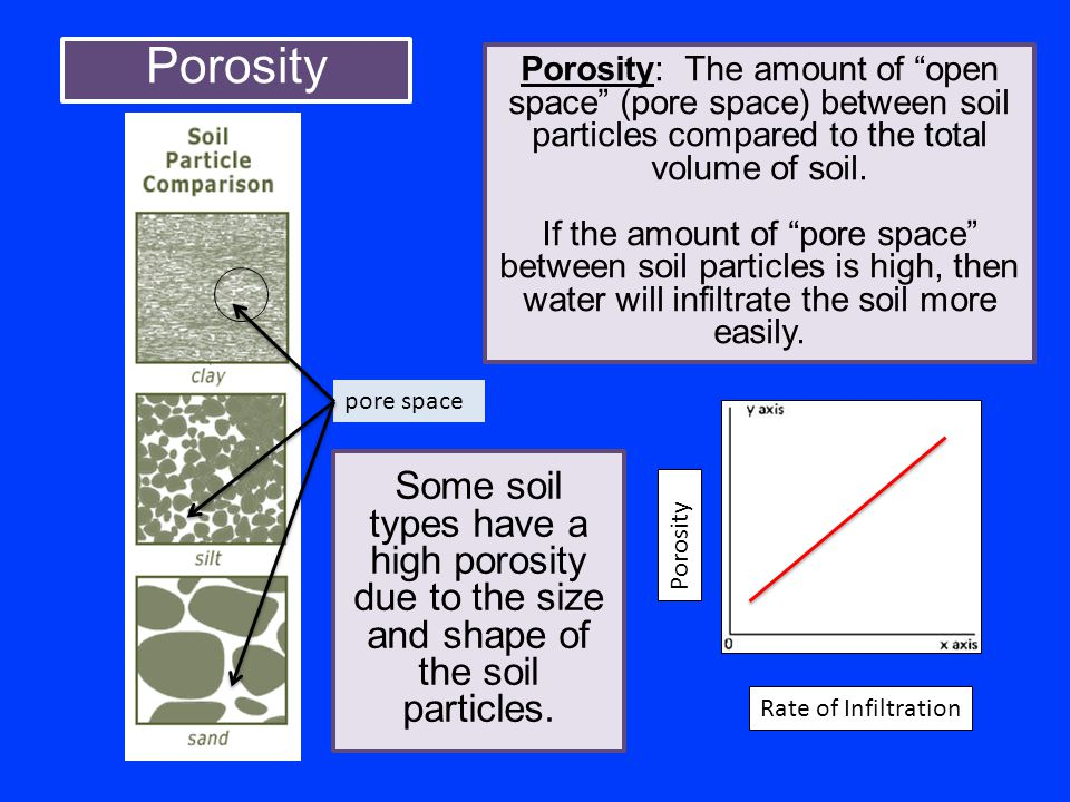 Porosity Porosity: The amount of open space (pore space) between soil particles compared to the total volume of soil.