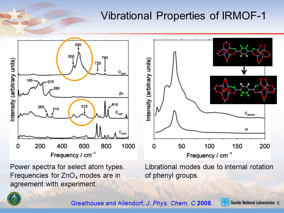Vibrational Properties of IRMOF-1