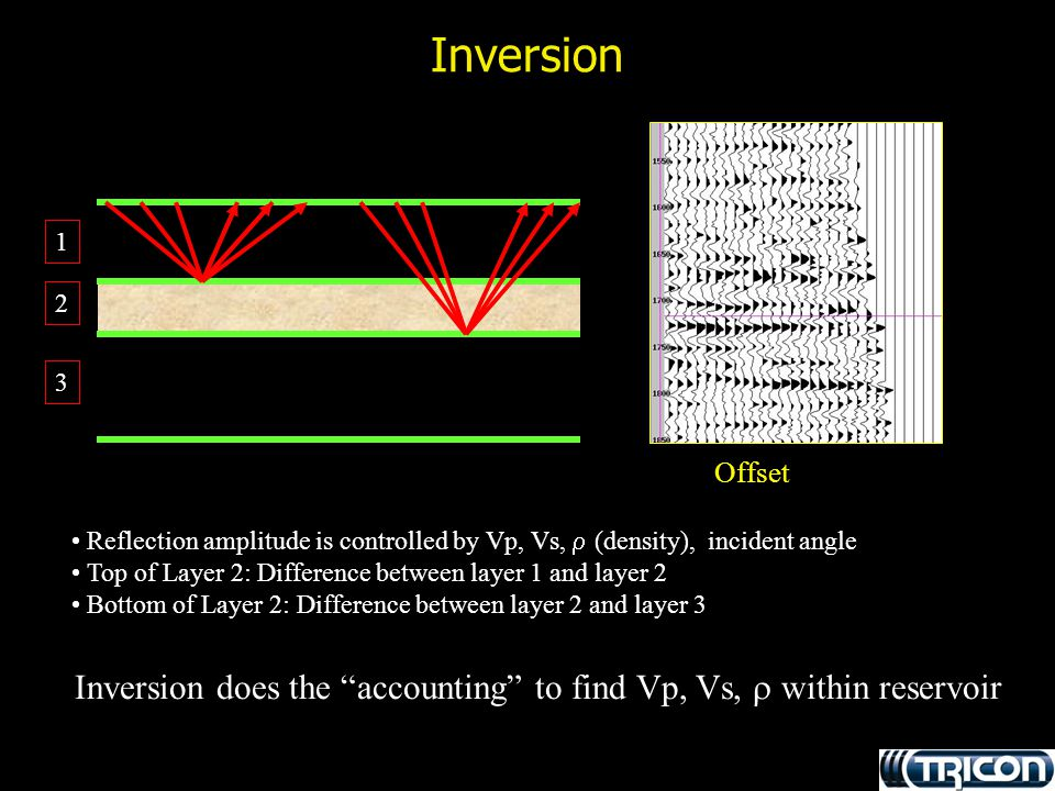 Inversion 1. 2. 3. Offset. Reflection amplitude is controlled by Vp, Vs,  (density), incident angle.
