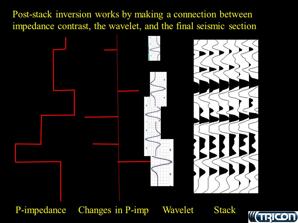 Post-stack inversion works by making a connection between impedance contrast, the wavelet, and the final seismic section
