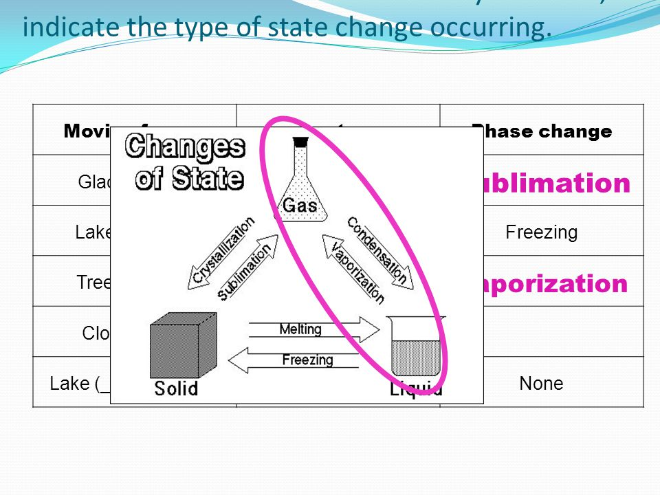 5. For each movement in the water cycle below, indicate the type of state change occurring.