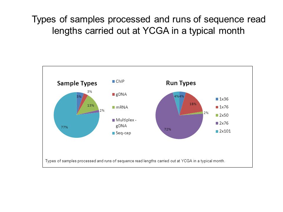 Types of samples processed and runs of sequence read lengths carried out at YCGA in a typical month