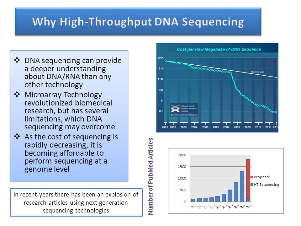 Why High-Throughput DNA Sequencing Number of PubMed Articles