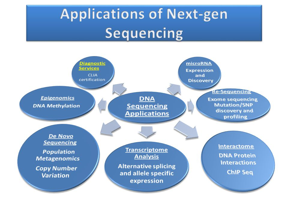 Applications of Next-gen Sequencing