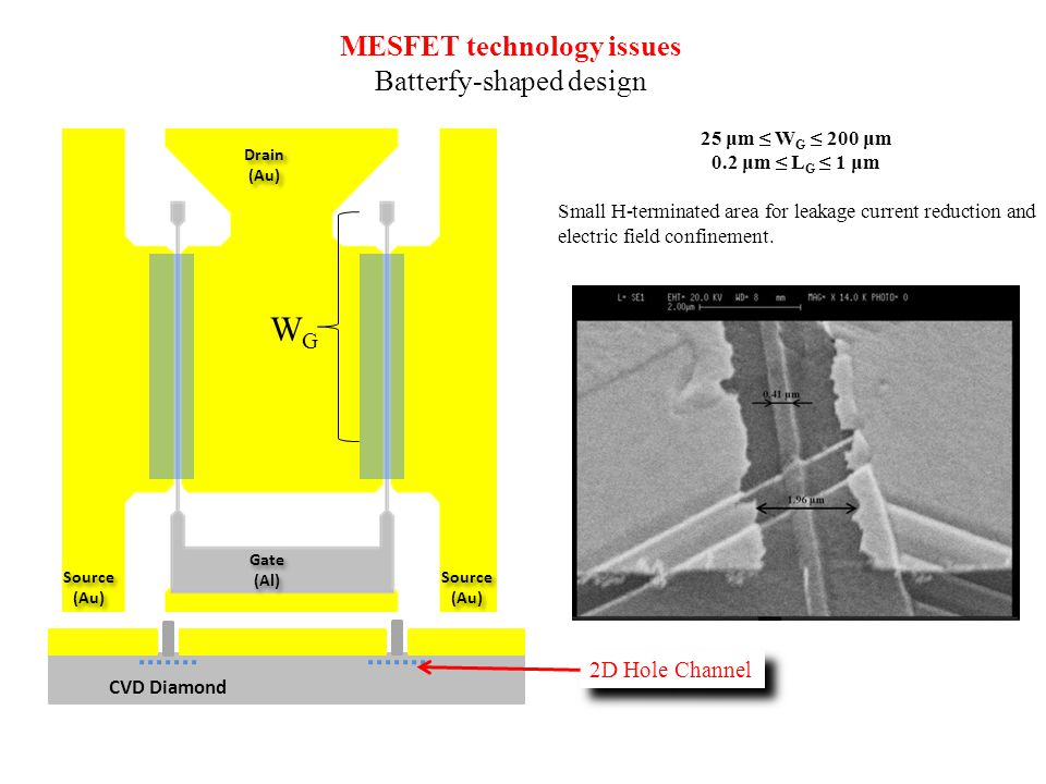 MESFET technology issues