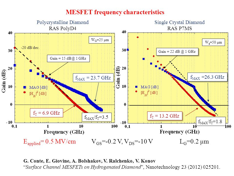 MESFET frequency characteristics