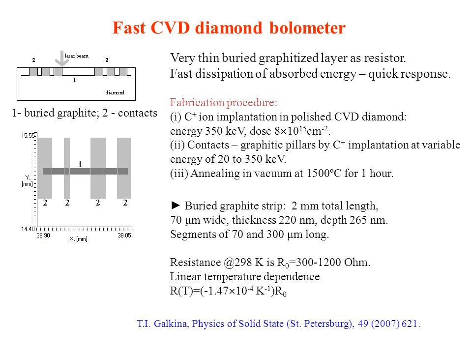 Fast CVD diamond bolometer