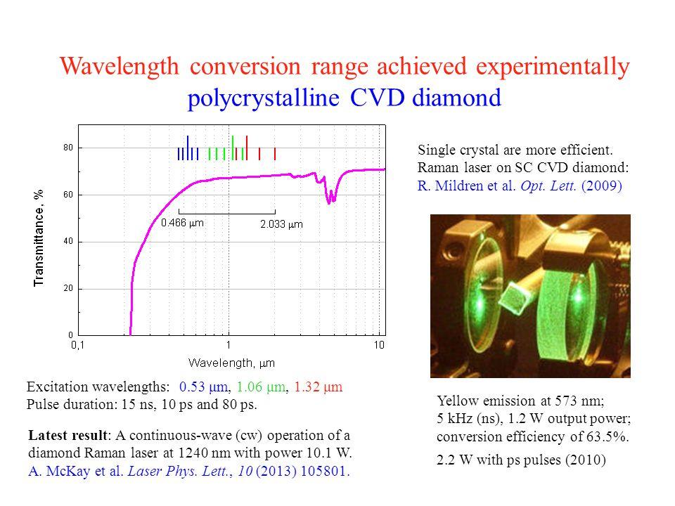 Wavelength conversion range achieved experimentally