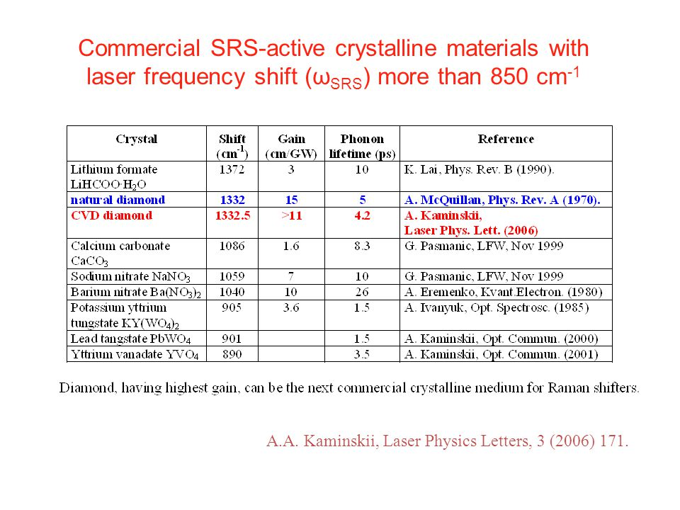 Commercial SRS-active crystalline materials with