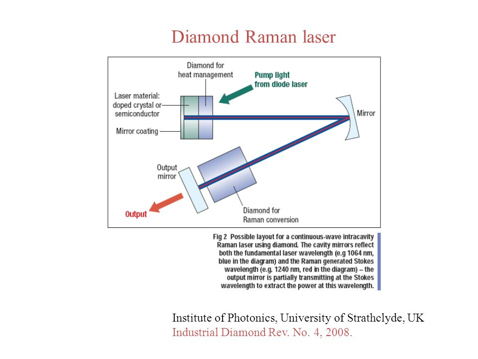 Diamond Raman laser Institute of Photonics, University of Strathclyde, UK.