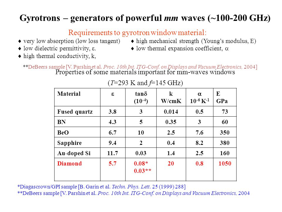 Properties of some materials important for mm-waves windows