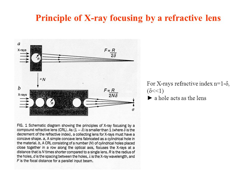 Principle of X-ray focusing by a refractive lens