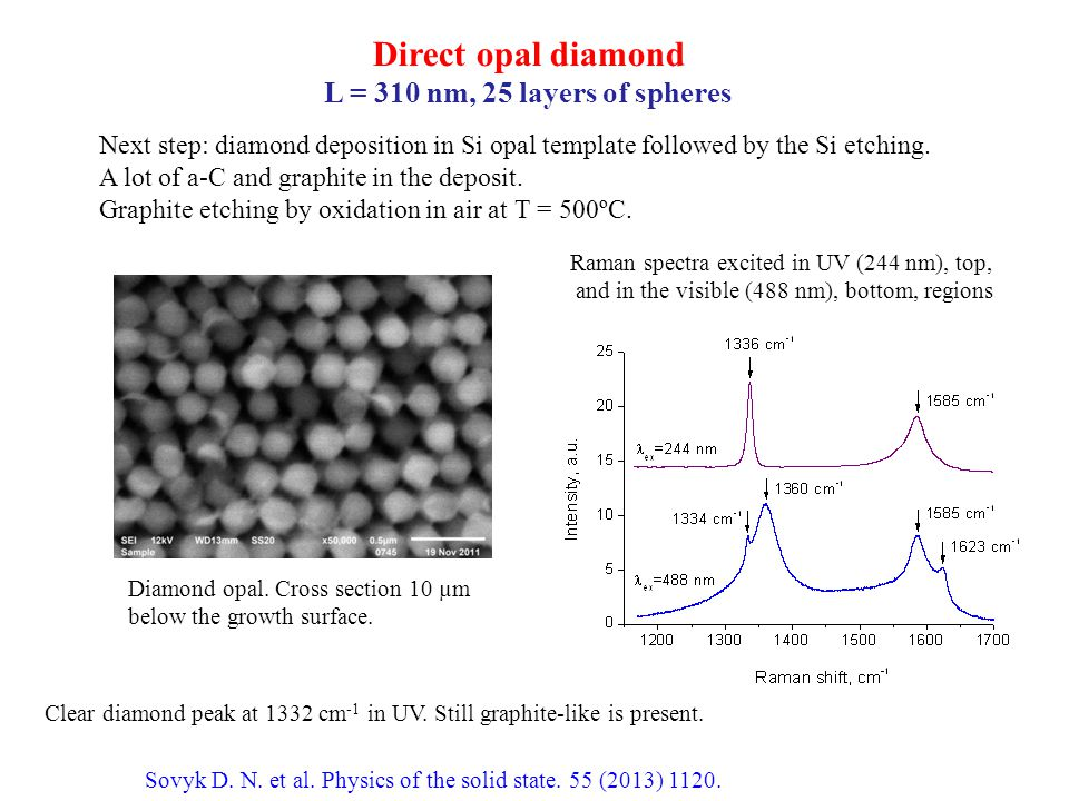 Direct opal diamond L = 310 nm, 25 layers of spheres