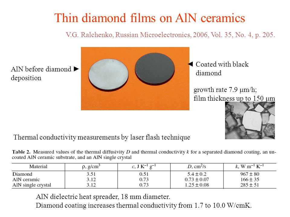 Thin diamond films on AlN ceramics