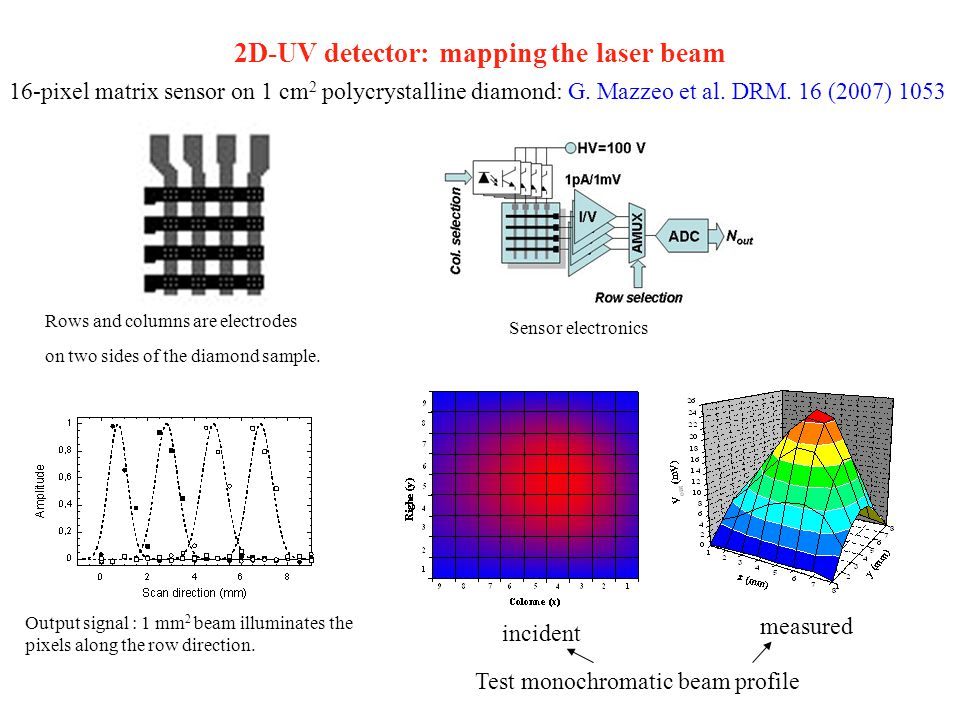 2D-UV detector: mapping the laser beam
