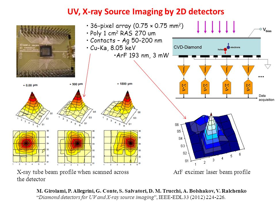 UV, X-ray Source Imaging by 2D detectors