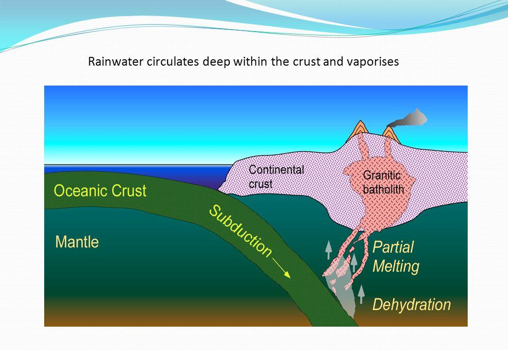 Rainwater circulates deep within the crust and vaporises