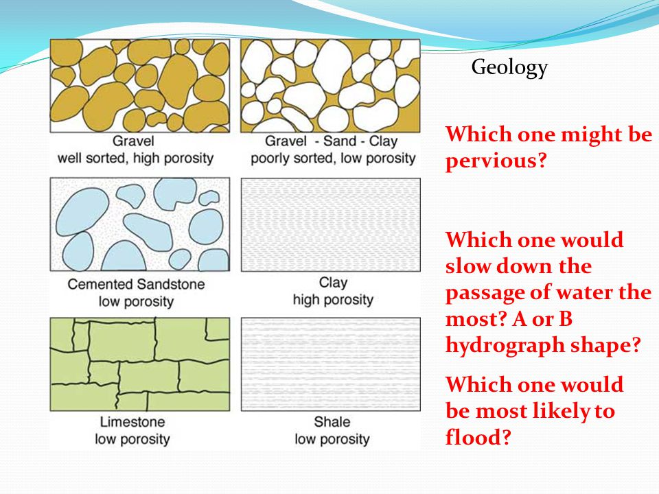 Geology Which one might be pervious Which one would slow down the passage of water the most A or B hydrograph shape