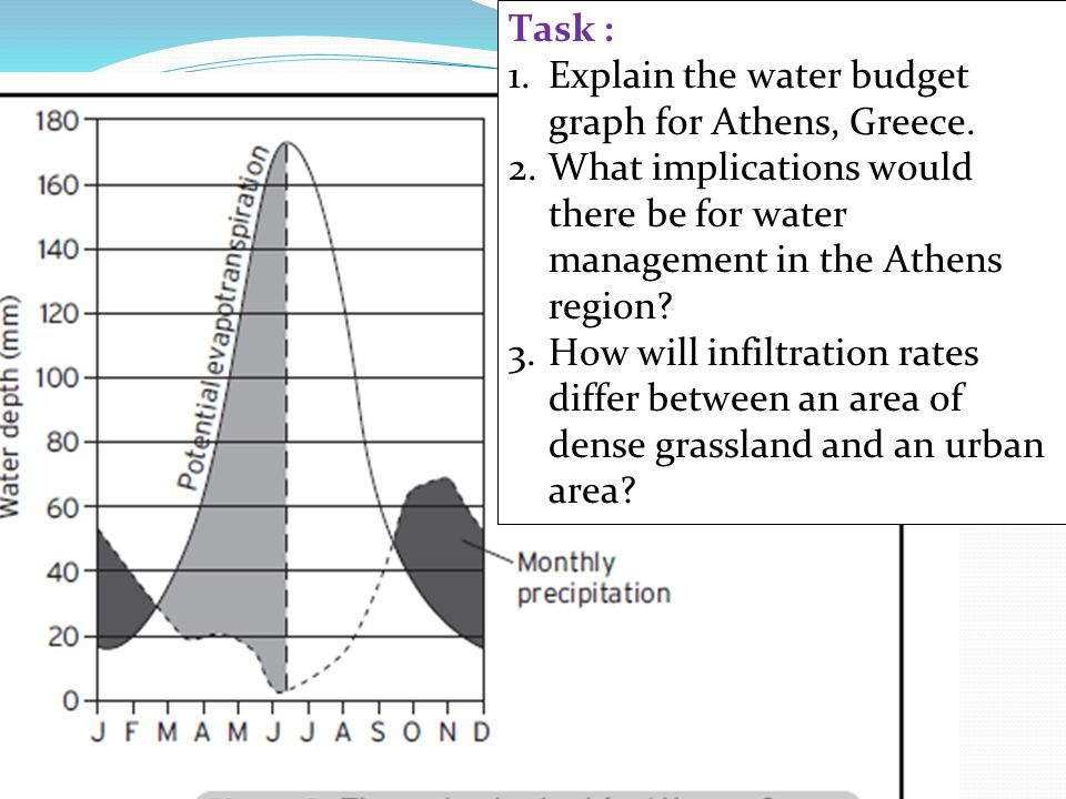 Recap Task : Explain the water budget graph for Athens, Greece.