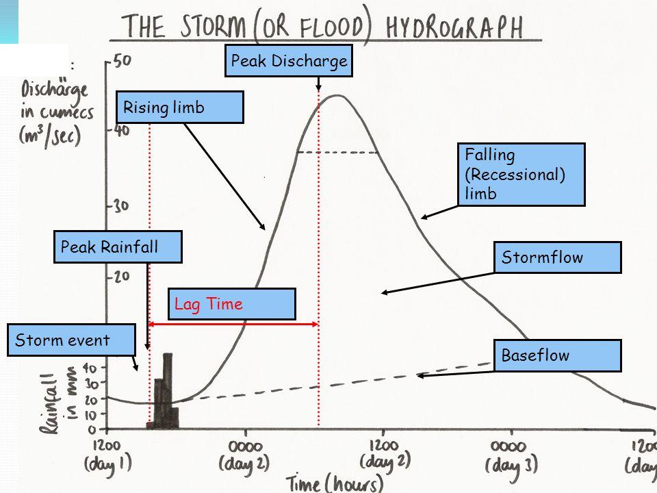 Peak Discharge Rising limb. Falling (Recessional) limb. Peak Rainfall. Stormflow. Lag Time. Storm event.