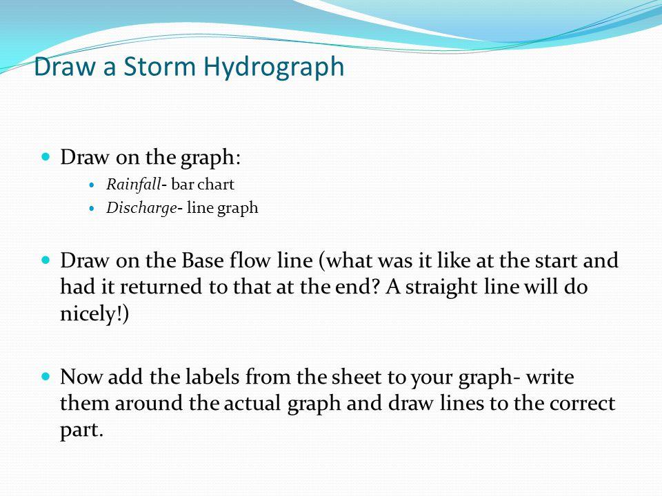 Draw a Storm Hydrograph