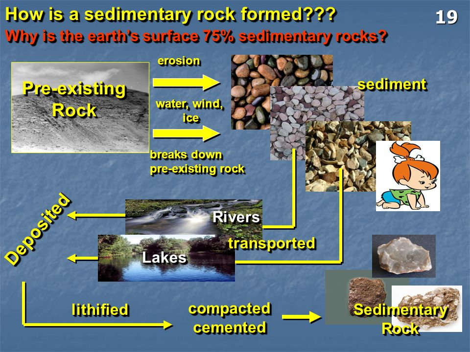 How is a sedimentary rock formed 19