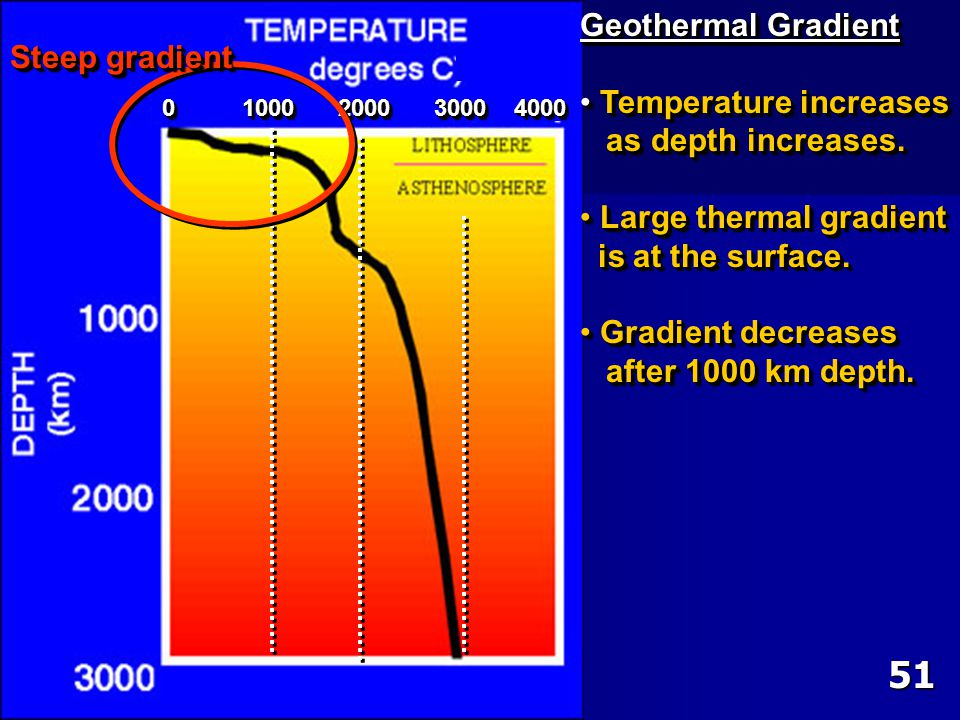 51 Geothermal Gradient Steep gradient Temperature increases